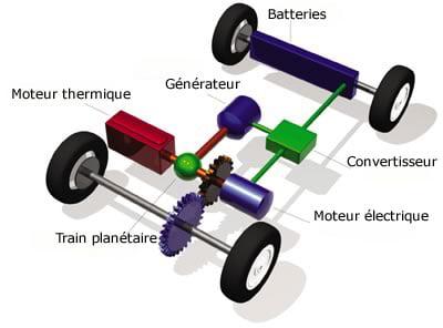 Fonctionnement voiture hybride