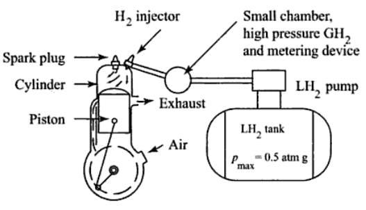 le moteur  u00e0 l u0026 39 hydrog u00e8ne